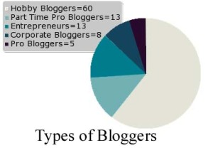 Who is Blogging?